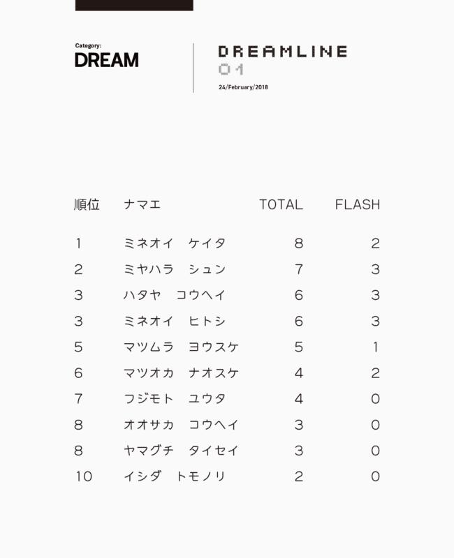 リザルト / DREAMクラス