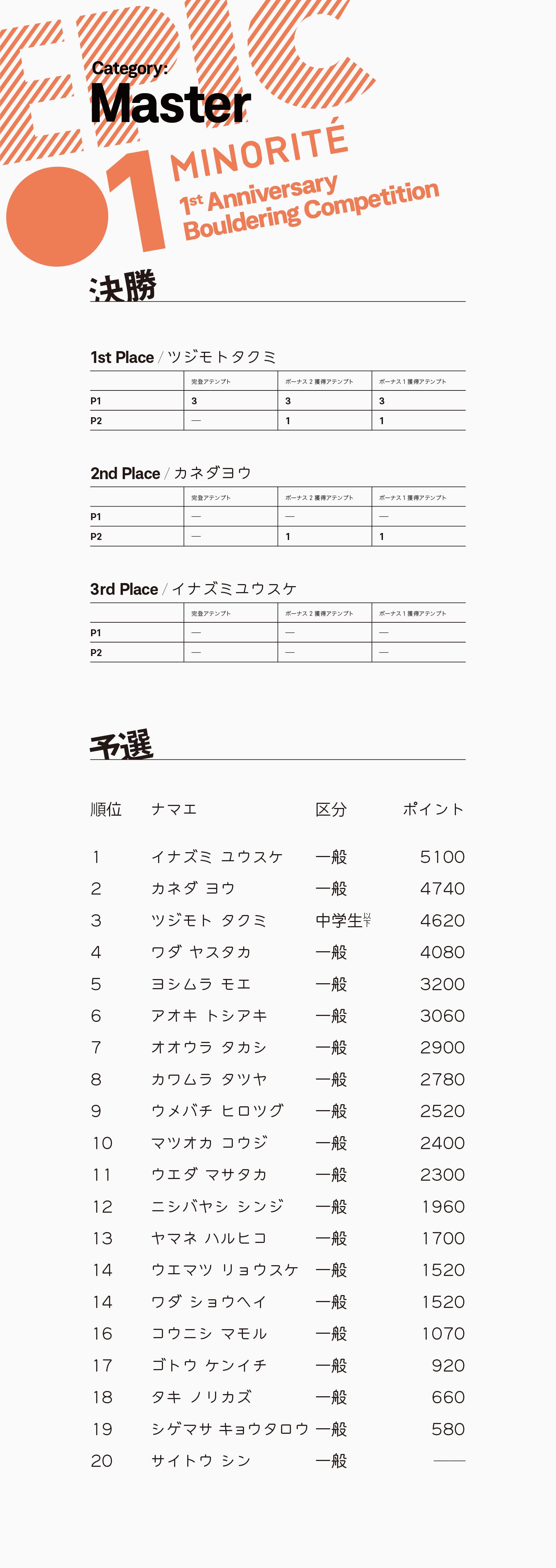 epic01 result / master