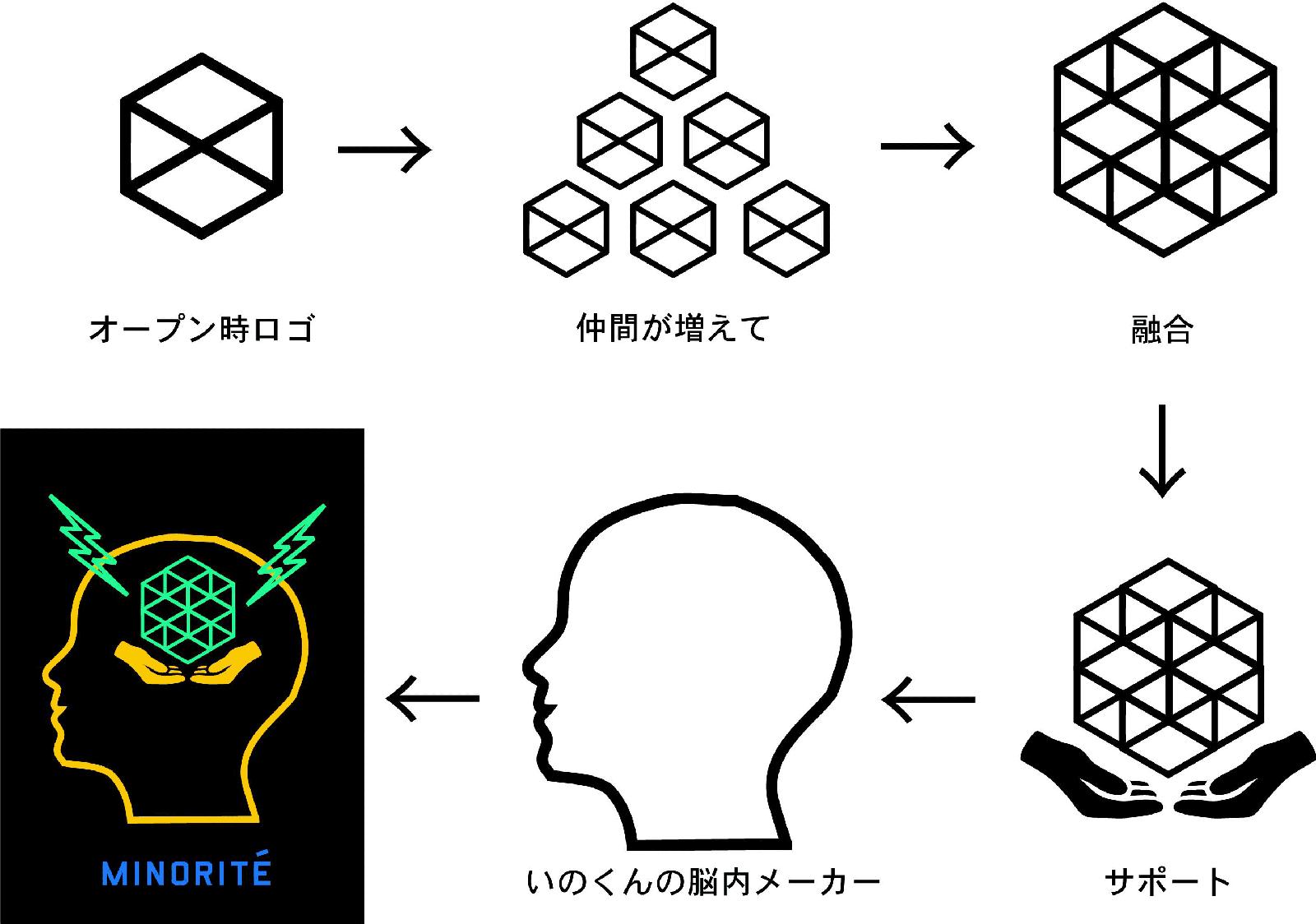 INOの脳内メーカー